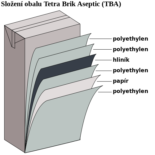 TetraPak obal