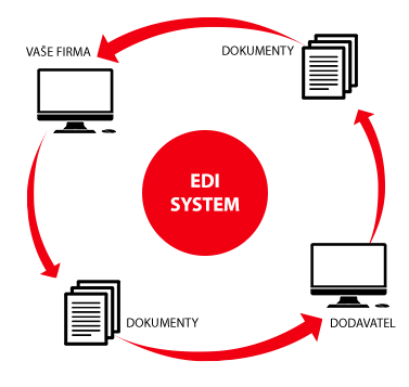 EDI komunikace